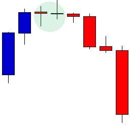 candlestick pattern indonesia penggunaan indikator candlestick untuk prediksi pergerakan
