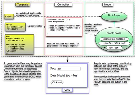 directive controllers cannot use the revealing module understanding controllers in angularjs programmingfree