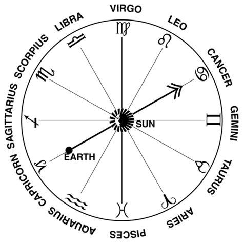 dello zodiaco lo zodiaco