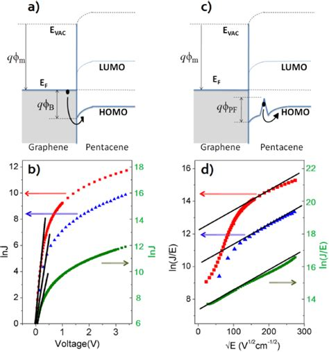 graphene diode current transport across the pentacene cvd grown graphene interface for diode applications