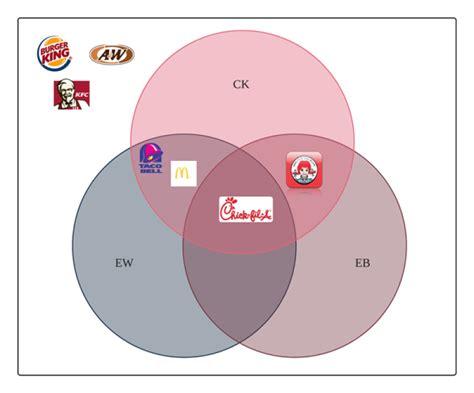 venn diagram symbols set theory symbols