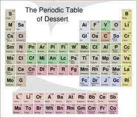 random photo the periodic table of desserts thegloss