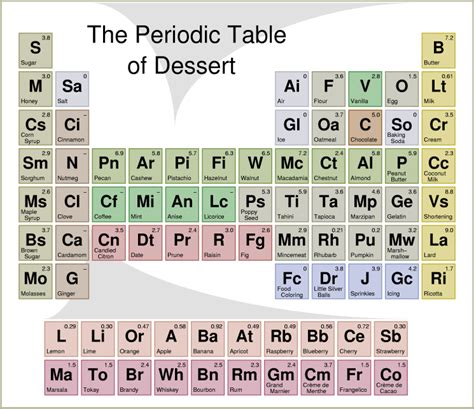What Is O On The Periodic Table by 33 Curious Uses Of Periodic Tables Great Visualizations
