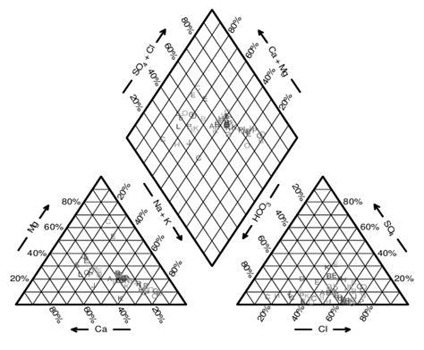piper trilinear diagram interpretation figure 16 piper s trilinear diagram scientific diagram