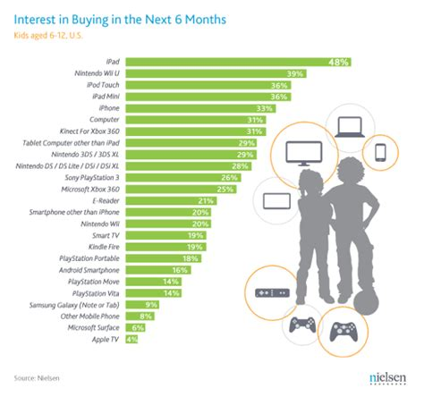 kids and adults want ipads more than anything else this