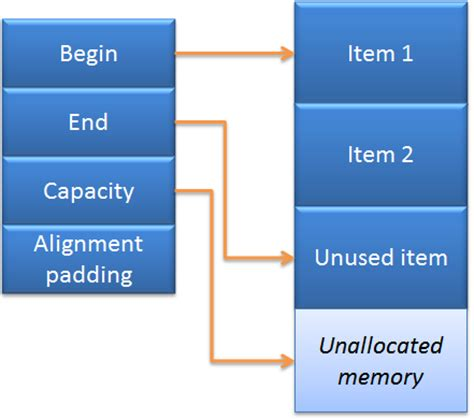 vector memory layout c improving performance of std vector derivatives