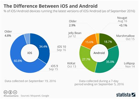 difference between iphone and android chart the difference between ios and android statista