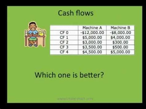 Net Present Value Mba Math by How To Calculate Npv And Irr Net Present Value And