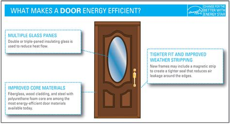 energy efficient doors what makes it energy energy