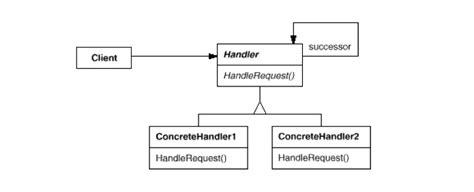 software design pattern chain of responsibility chain of responsibility design pattern exle software