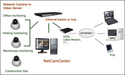 building an ip security system with netcamcenter
