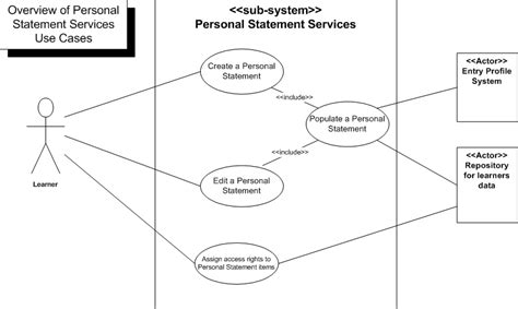 Search Engine Use Diagram Use Diagram Overview Of Personal Statement Use Cases Class Diagram Overview Of