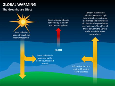 ppt themes on global warming powerpoint templates free global warming image collections