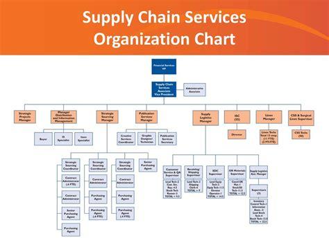 Shands Vista Detox by Uf Health Shands Supply Chain Services Kowalczyk