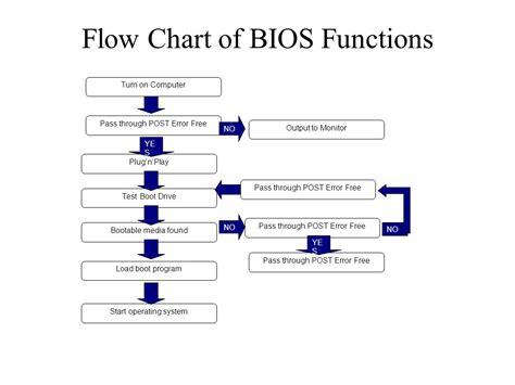 windows boot process flowchart windows boot process flowchart flowchart in word