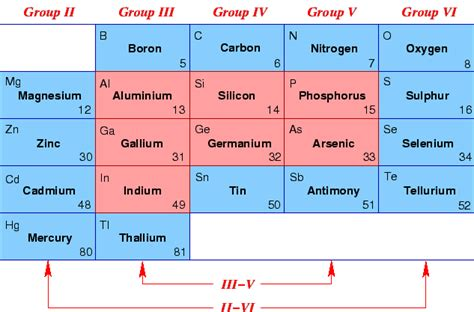 Semiconductor Periodic Table by 2 3 Semiconductor Materials