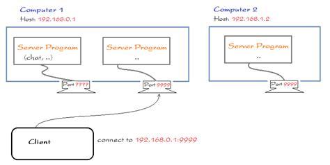 java pattern hostname java socket programming tutorial