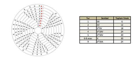 a pattern of ne demek amigurumi pattern ları nasıl okunur hobium at 246 lye