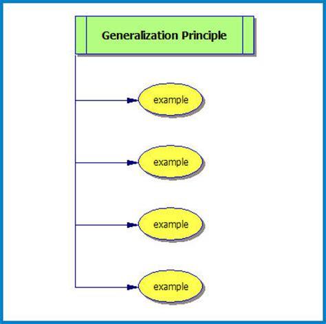 pattern of organization generalization and exle patterns of organization powerpoint free patterns