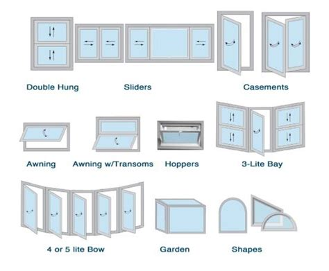 Types Of Windows Designs Window Types Casement Windows Hinged Windows With A Sash That Swing Outward To The Right Or