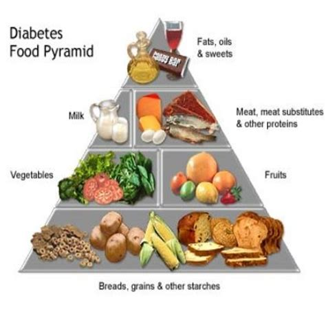 Nutritional Recommendations For Individuals With Diabetes Alison Gray Rd Mba by 7 Best Images About Food Categories On Food
