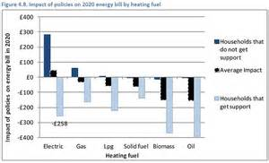 homes with electric heating hikes in future energy