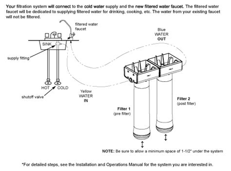 whirlpool sink water filter installation how to install an undersink water filtration system