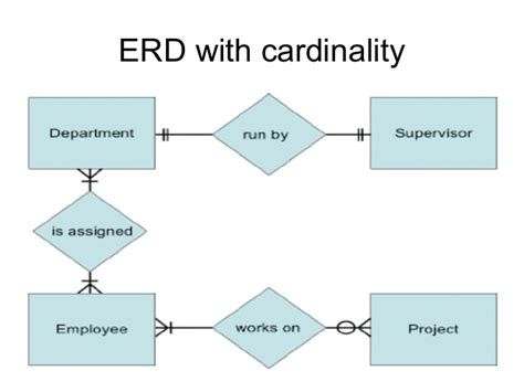 entity relationship diagram sle entity relationship diagram erd