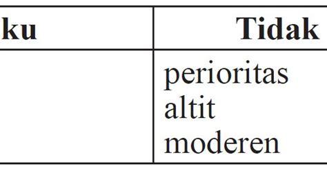 soal un bahasa indonesia sma melengkapi paragraf dengan
