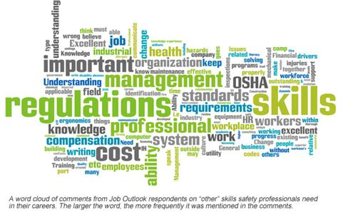 other words for safe job outlook 2012