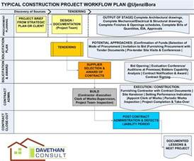 home construction project plan high quality home building project plan 8 construction
