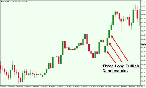candlestick pattern three white soldiers an overview of triple candlestick patterns forex