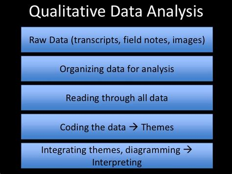 qualitative research analysis themes qualitative mixed methods research