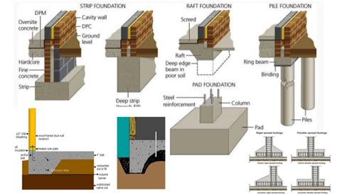 design application of raft foundation by j a hemsley types of foundation types of foundation in civil engineering