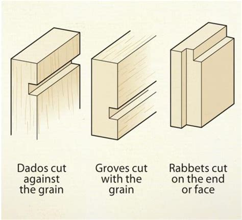 rabbit in woodworking rabbets dados and grooves canadian woodworking magazine