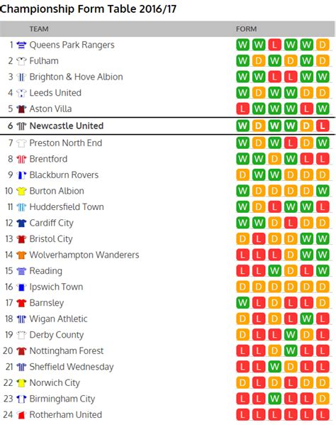 championship form table looks interesting ahead of