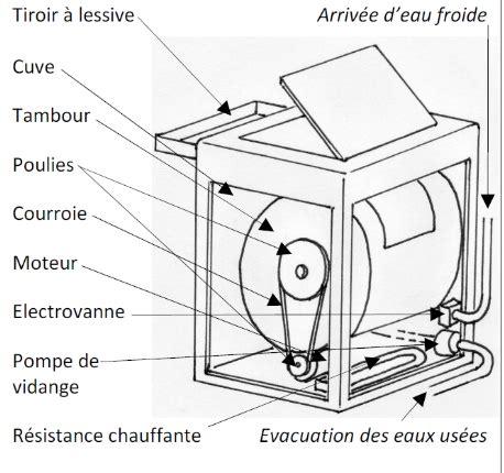 Machine à Laver Mécanique 4110 by Machine A Laver Le Linge Moderne Maison Design Nazpo