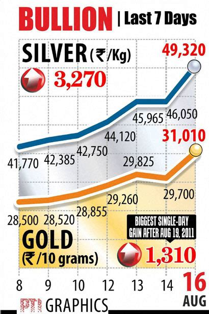 10 Gram Silver Coin Price In Delhi Today - gold price surges most in 2 years up rs 1 310 as indian