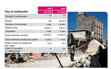 earthquake antonym list of synonyms and antonyms of the word haiti and chile