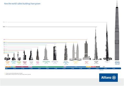 building costs in london now second highest in world l essor des gratte ciel 224 un milliard de dollars de