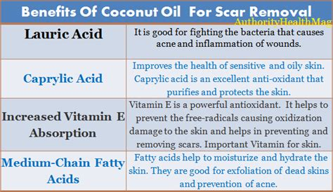 Urban Barn Gift Card Balance - can coconut oil cause acne best image dinaris org