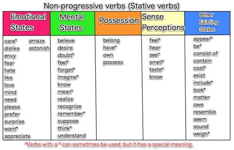 Is S Verb and non verbs my