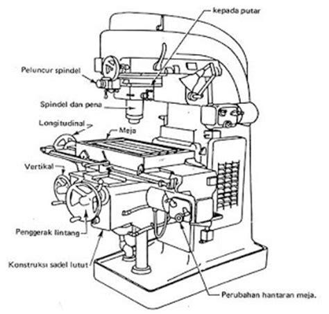 jenis layout mesin mechanicalsains blogspot com oktober 2010