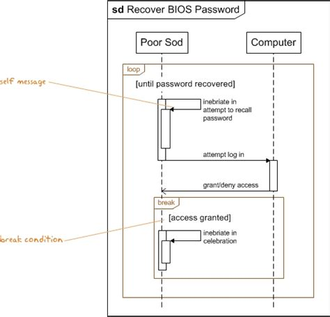 visio sequence diagram loop uml sequence diagram tutorial book covers