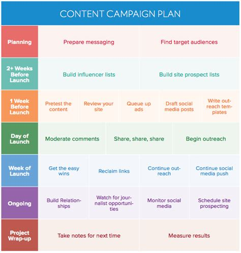 how to create a winning content promotion plan buzzstream