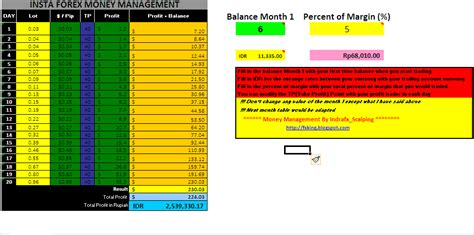 Money Management Spreadsheet by Best Currency Trading Times Best Stock Trading