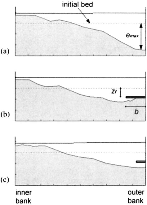 cross section of a river bend reduction of bend scour by an outer bank footing footing