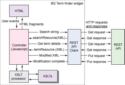 design pattern rest api developing a web 2 0 application using the infosphere