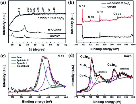 xrd pattern of rgo nitrogen doped graphene carbon nanotube co 3 o 4 hybrids