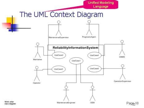 context diagram uml the conversion of the cmms and its related processes into